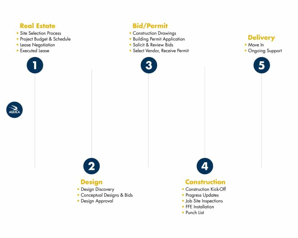 Project Management Process Timeline