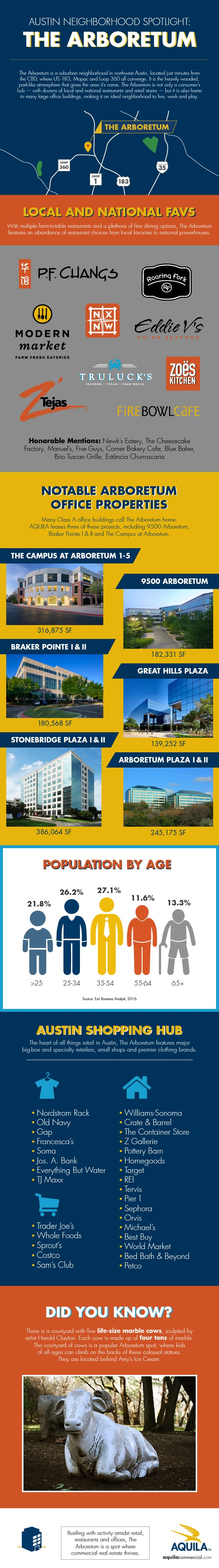 The Arboretum Infographic: Office Properties, Demographics and What to do