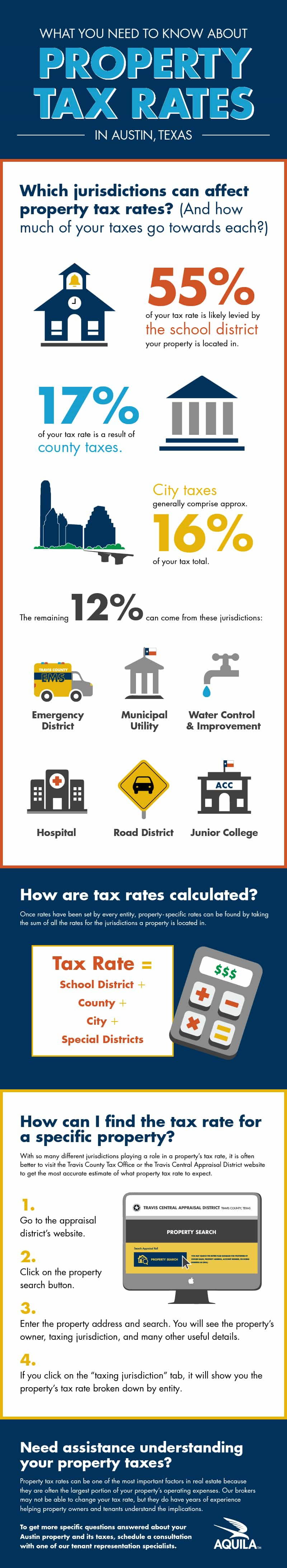 Infographic: What You Need to Know About Property Tax Rates in Austin, Texas