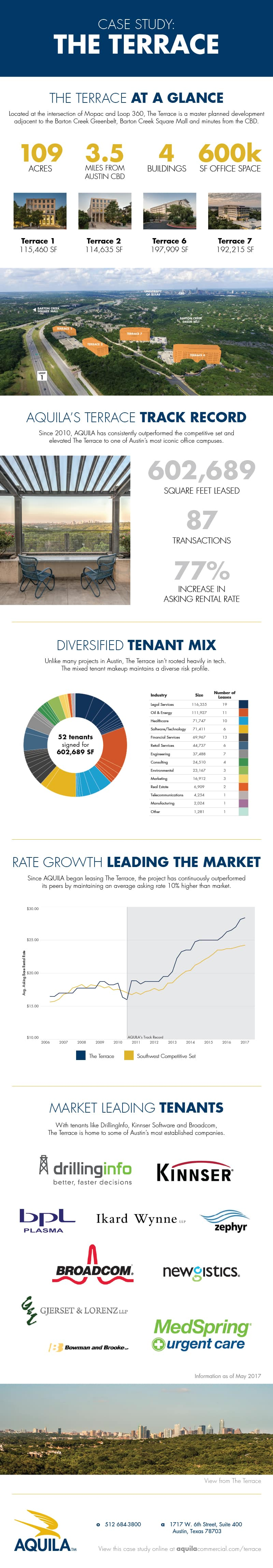 The Terrace Case Study Infographic