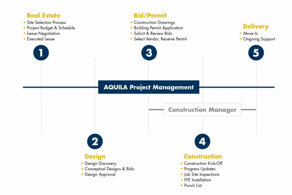 Project Manager vs. Construction Manager Timeline