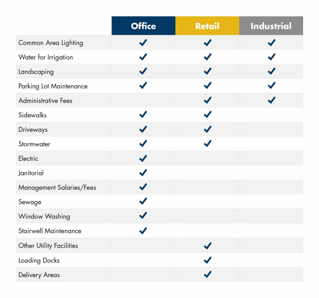Chart: What is included in CAM (Common Area Maintenance) Fees for Office vs. Industrial vs. Retail
