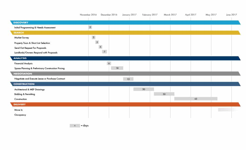 Sample Leasing Timeline