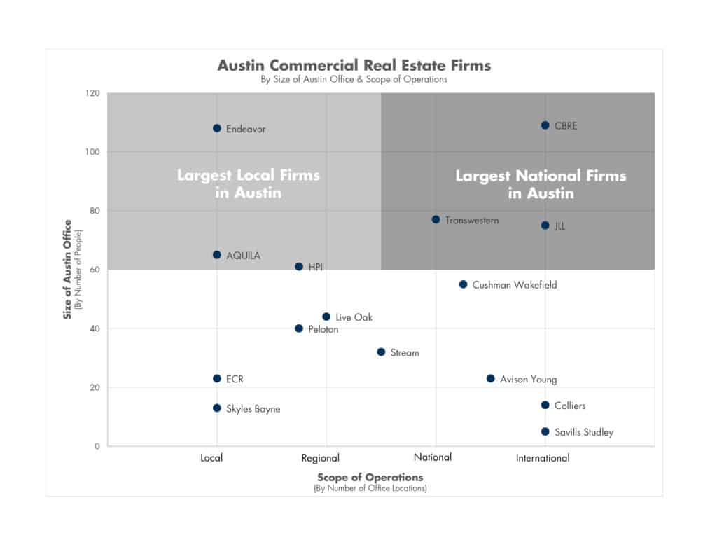 Austin Commercial Real Estate Firms by size and scope