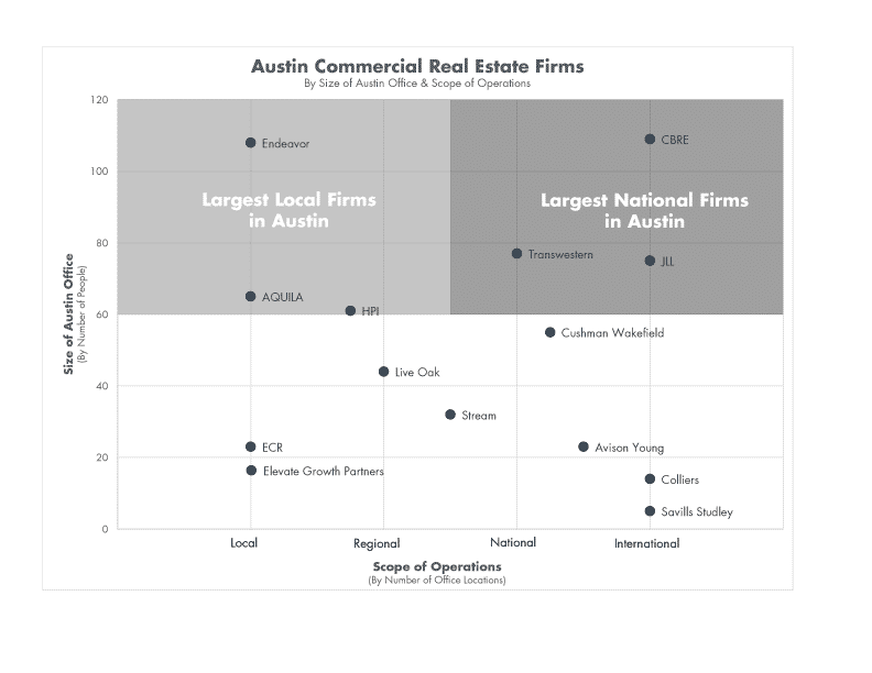 Austin, Texas Commercial Real Estate Firms