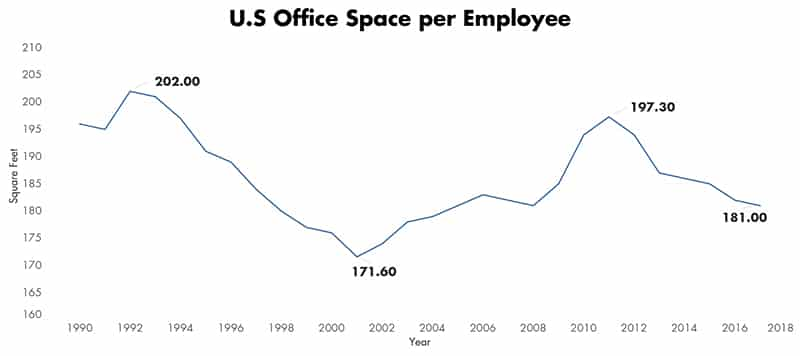 U.S. Office Space per Employee | Parking Rates in Austin