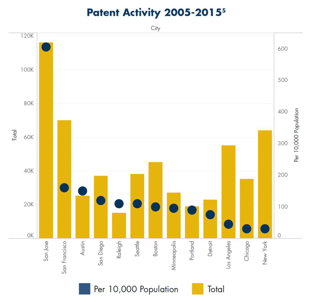 Patent Activity 2005 - 1015