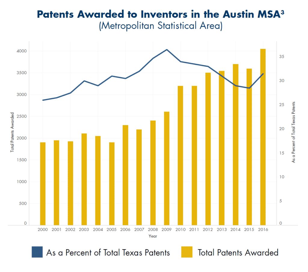 Patents Awarded to Investors in Austin MSA
