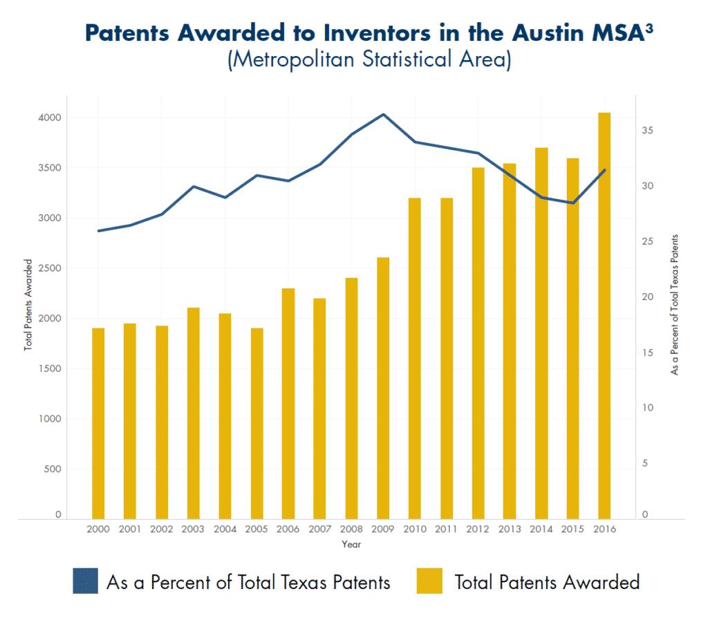 Patents Awarded to Investors in Austin MSA