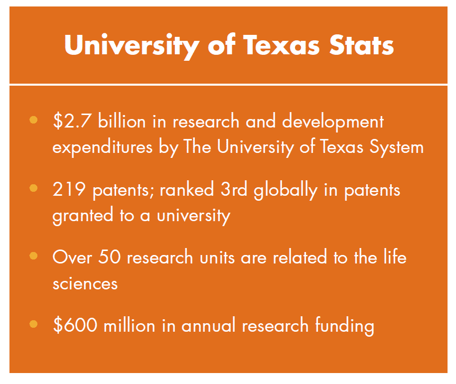 Innovation Stats about UT Austin