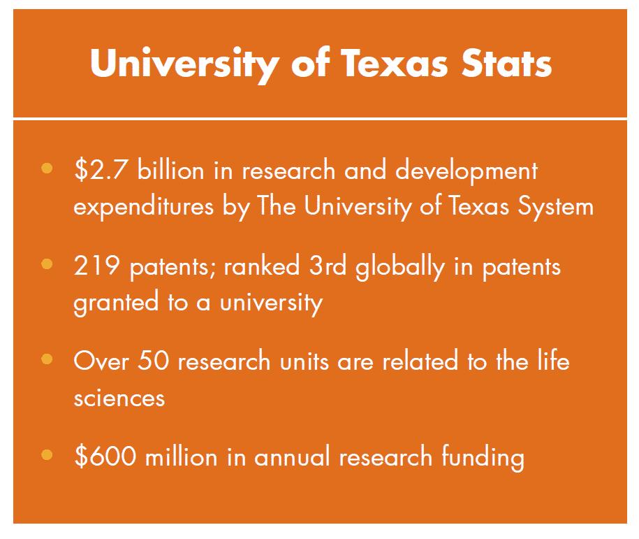 Innovation Stats about UT Austin