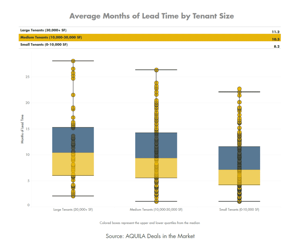 Average Months of Lead Time by Tenant Size