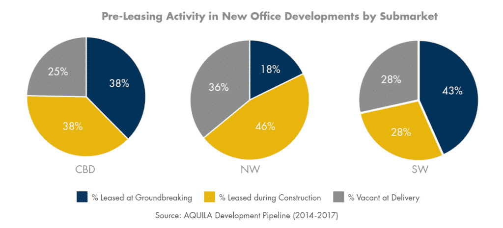 Pre-Leasing Activity in New Office Developments by Submarket