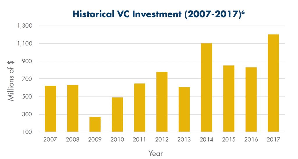 Historical VC Investment Austin Texas