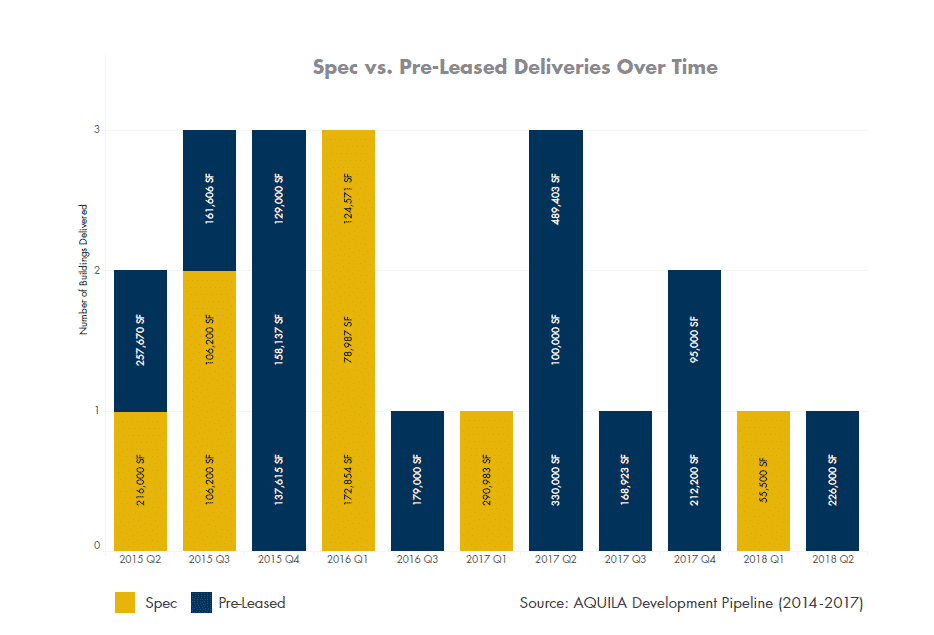 spec vs. pre-leased deliveries over time