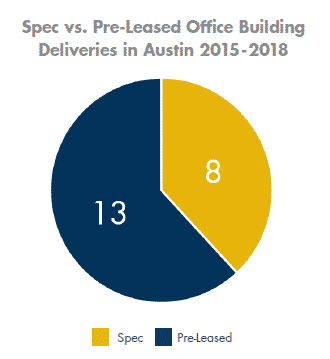 Spec v. Pre-Leased Office Building Deliveries in Austin