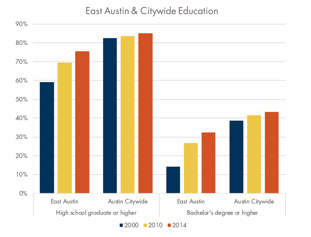East Austin vs. Citywide Education Levels Graph