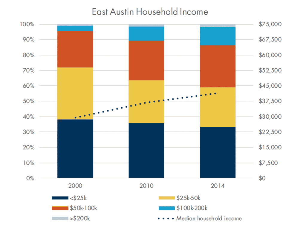 East Austin Household income table