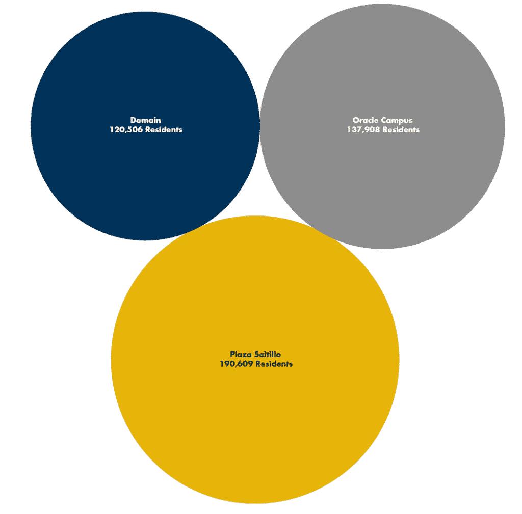 Population Comparison of Austin Micromarkets East Riverside Corridor, Domain, Plaza Saltillo