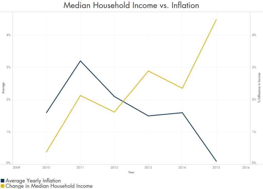 Austin Median Household Income vs. Inflation