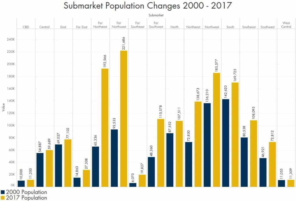 Austin Office Submarket Population Changes 2000 - 2017