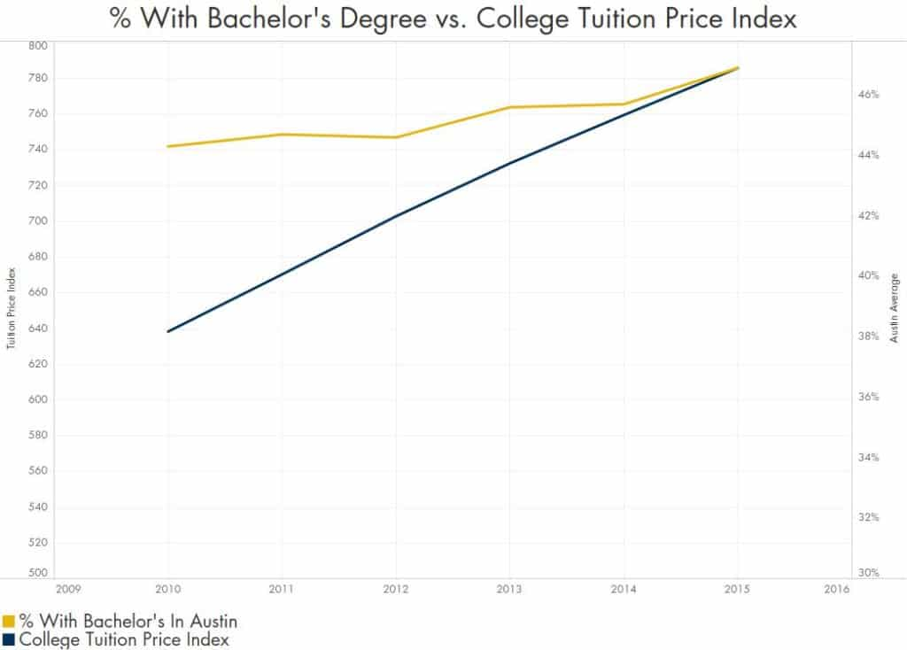 Austin Population % With Bachelor's Degree vs. College Tuition Price Index