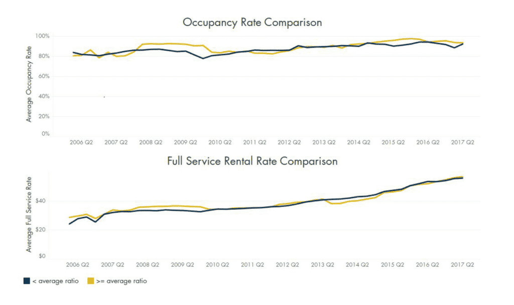 Occupancy Rates and Full Service Rates Compared to parking in Austin