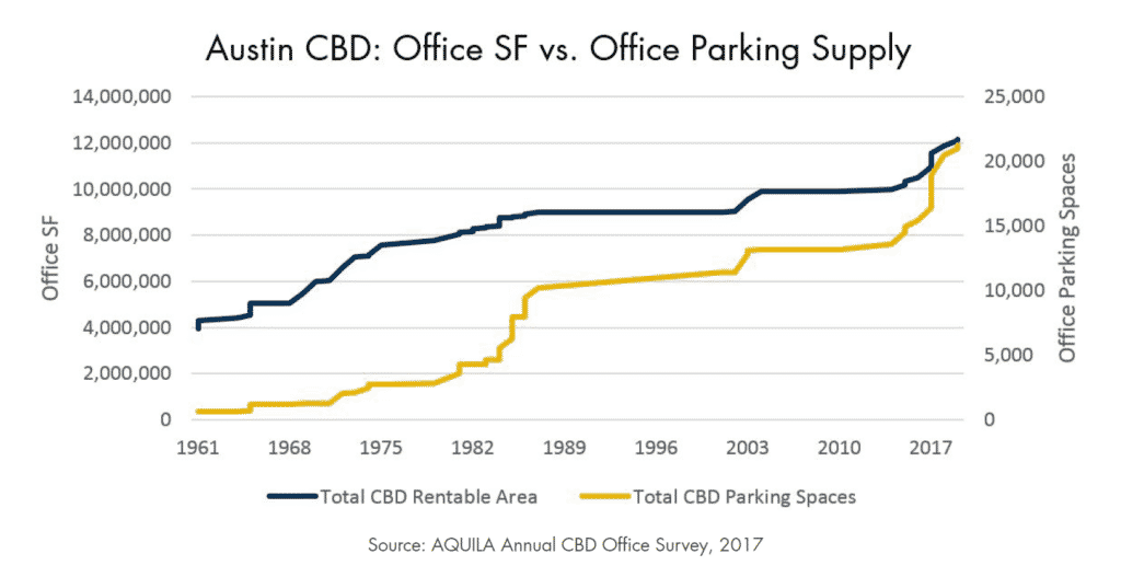 Austin CBD Office SF v. Office Parking Supply