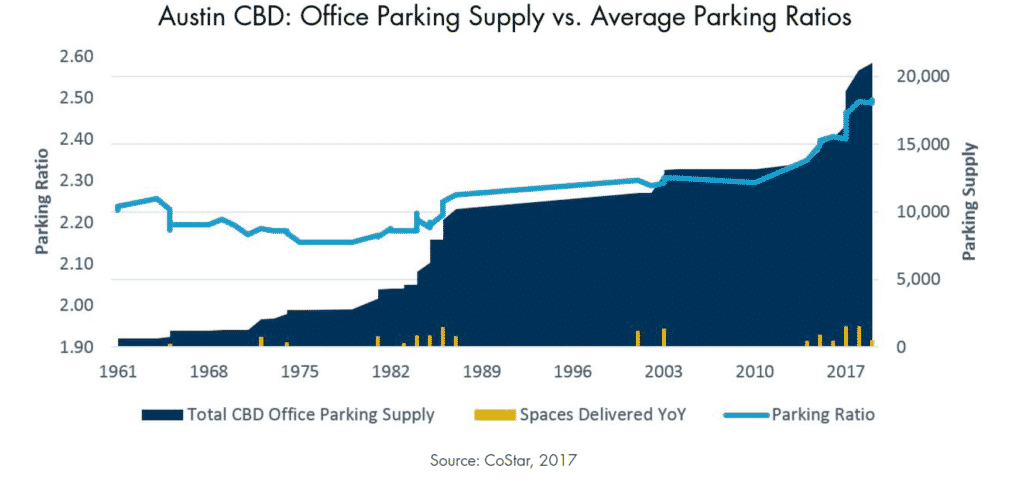 Austin CBD: Office Parking Supply vs. Average Parking Ratios
