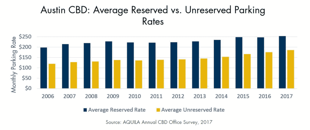 Austin CBD: Average Reserved vs. Unreserved Parking Rates