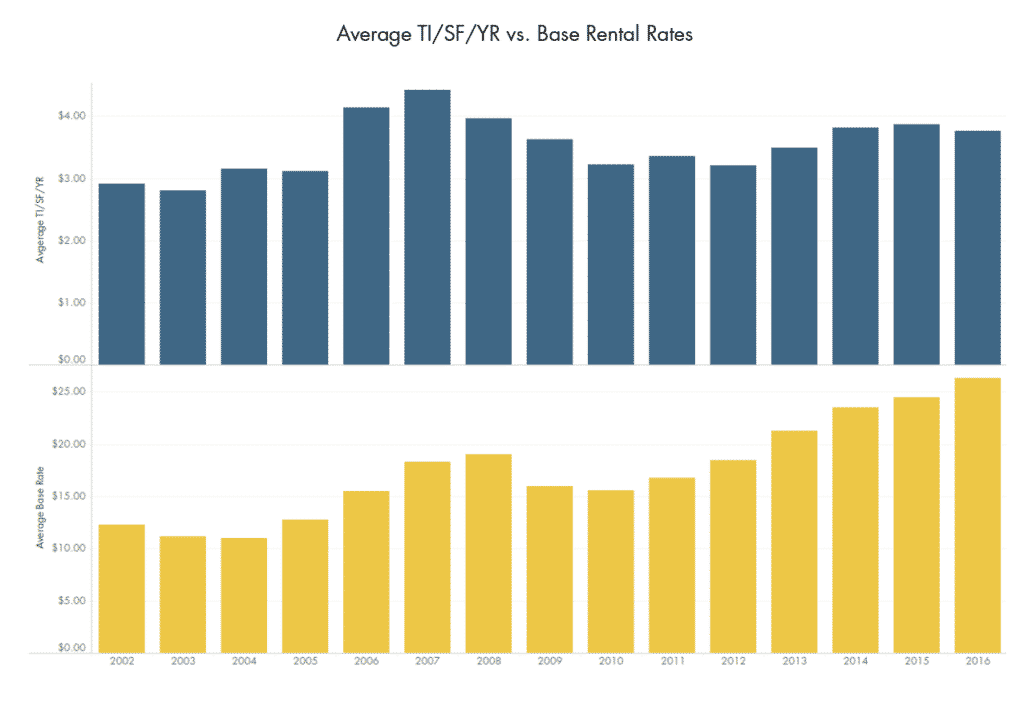 Average TI/SF/Year vs. Base Rental Rates