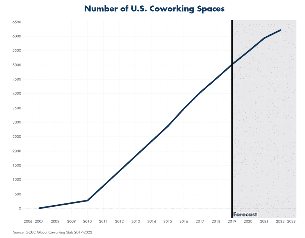 Number of U.S. Coworking Spaces