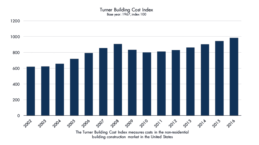 Turner Building Cost Index