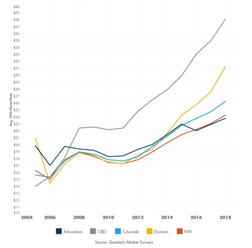 Competitive Set NNN Rental Rates across Austin