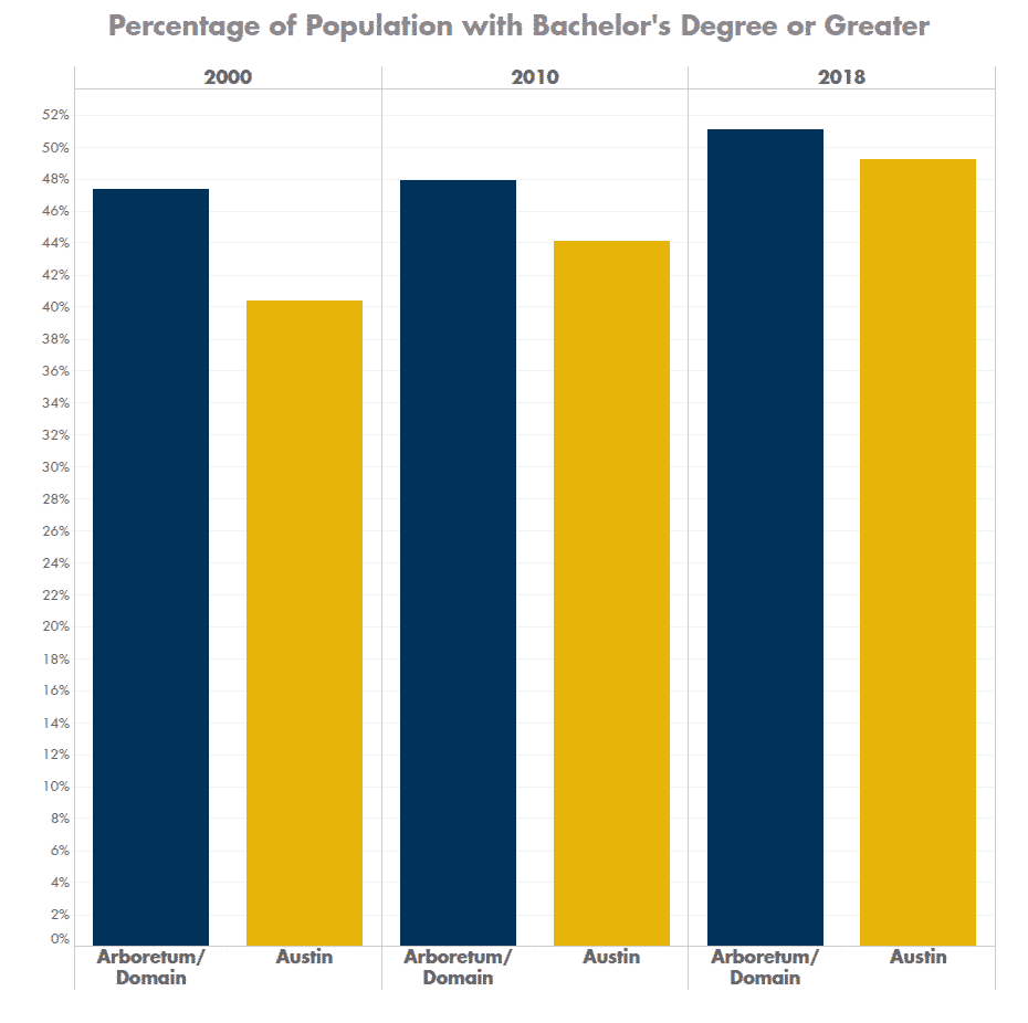 Percentage of Population with Bachelor's Degree or Greater in the Domain and Arboretum