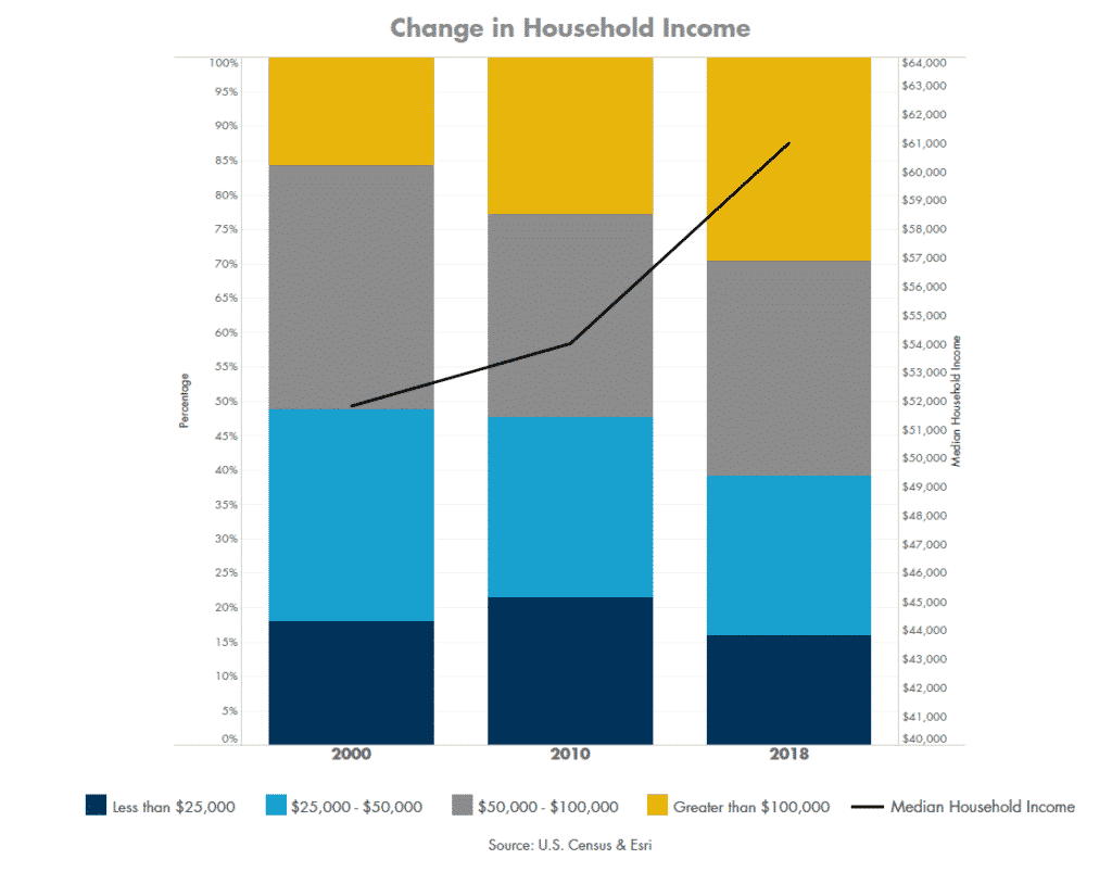 Change in Household Income Graph | Arboretum and Domain