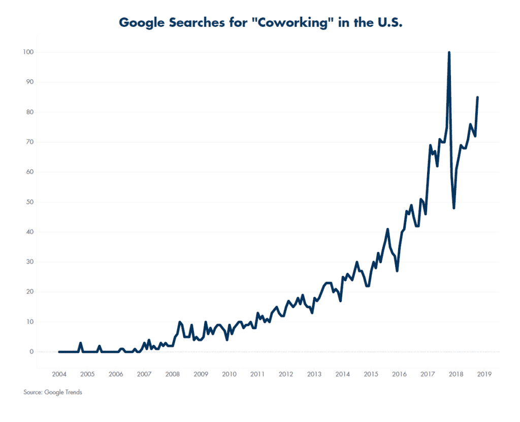 Google Searches for Coworking in US