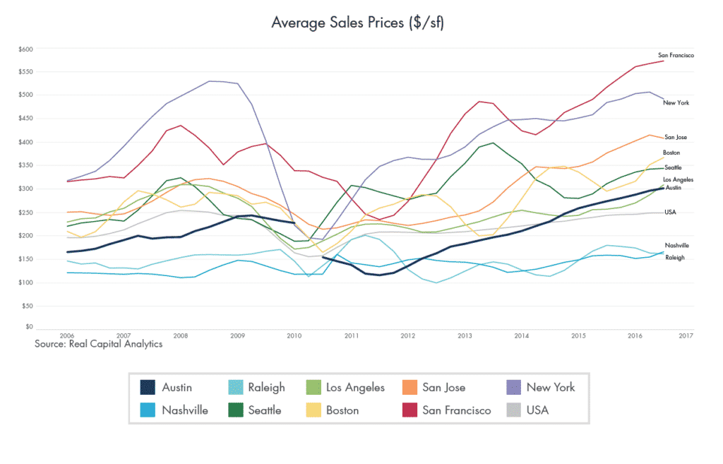 Average Sales Price in 10 Major CRE Markets