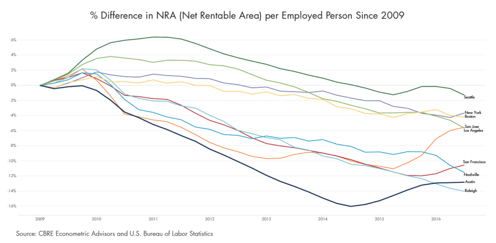 % Difference in NRA (Net Rentable Area) per Employed Person Since 2009