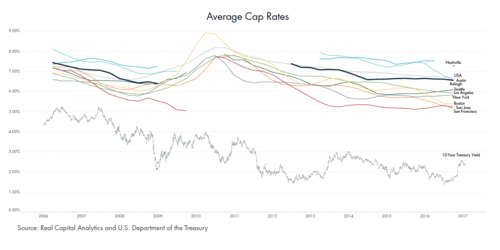 Average Cap Rates Across CRE Markets