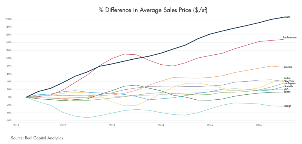 % Difference in Average Sales Price ($/SF)
