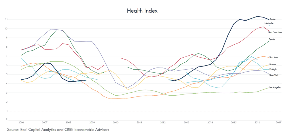 Health Index of Various Commercial Real Estate Markets