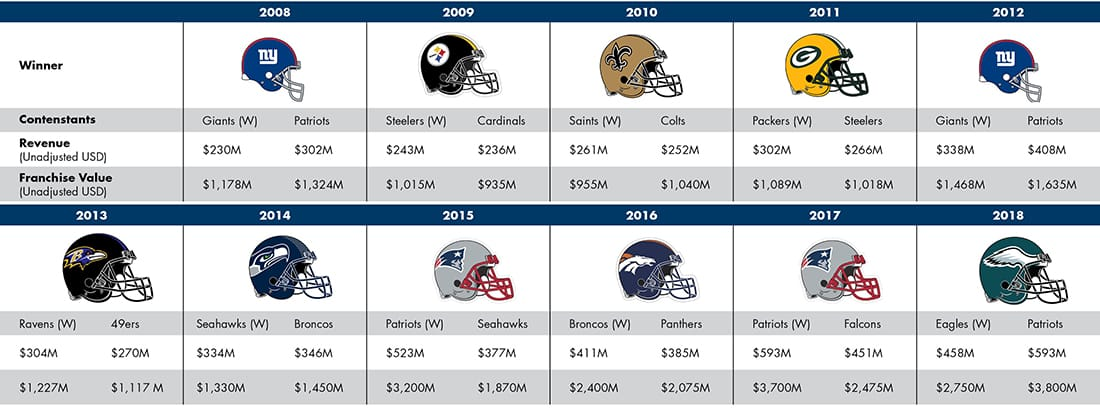 Super Bowl Winners and Revenue Table