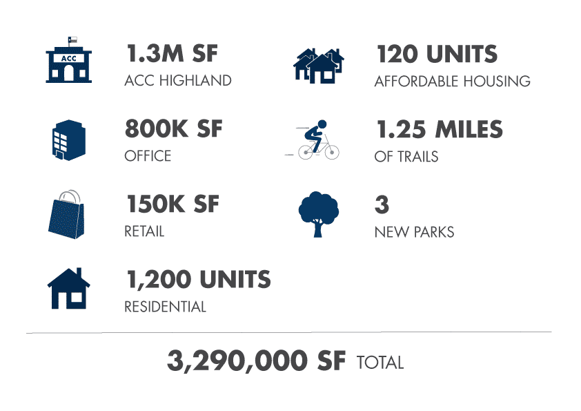 Highland Mall Redevelopment Stats
