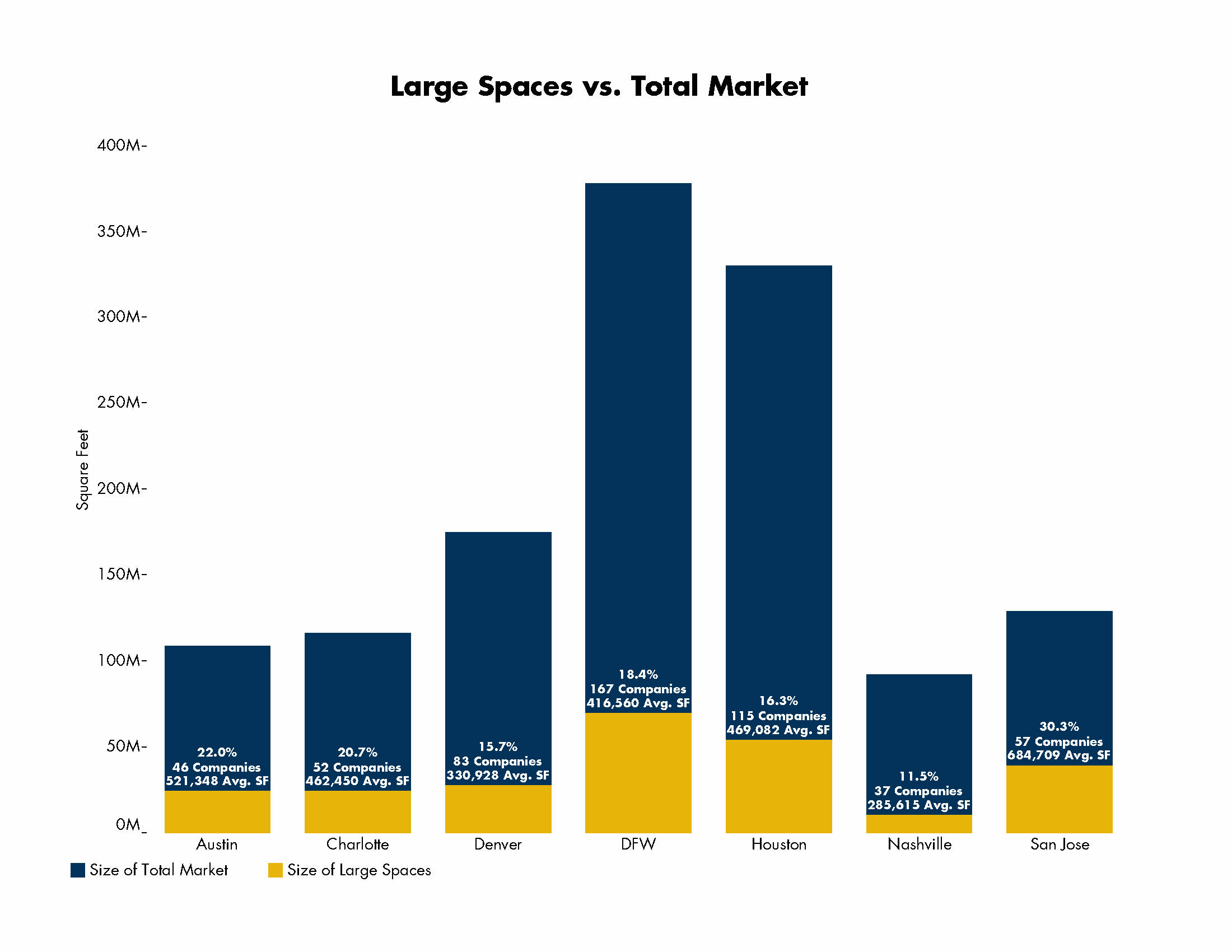 Large Spaces vs. Total Market | Austin, Texas Commercial Real Estate