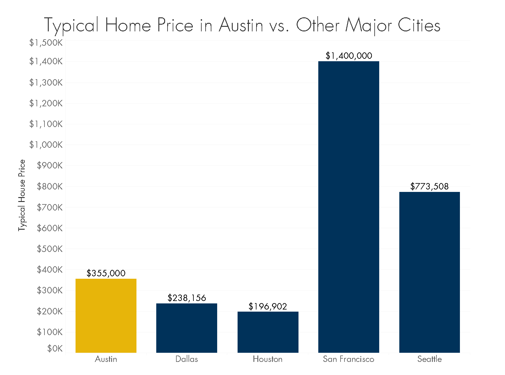 austin's housing market graph